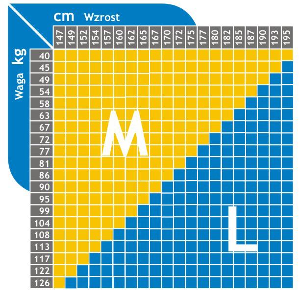 Tabela rozmiarów i wagi aby dobrać odpowiednią poduszkę Dr Sapporo