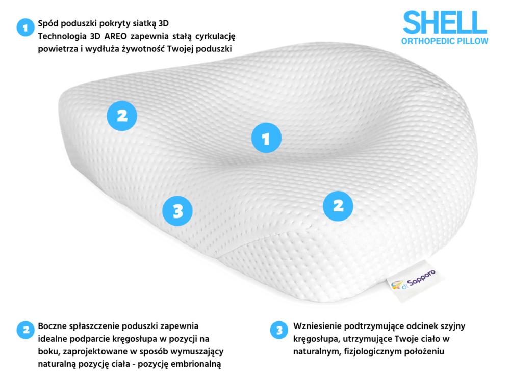 Najistotniejsze punkty na poduszce ortopedycznej SHELL