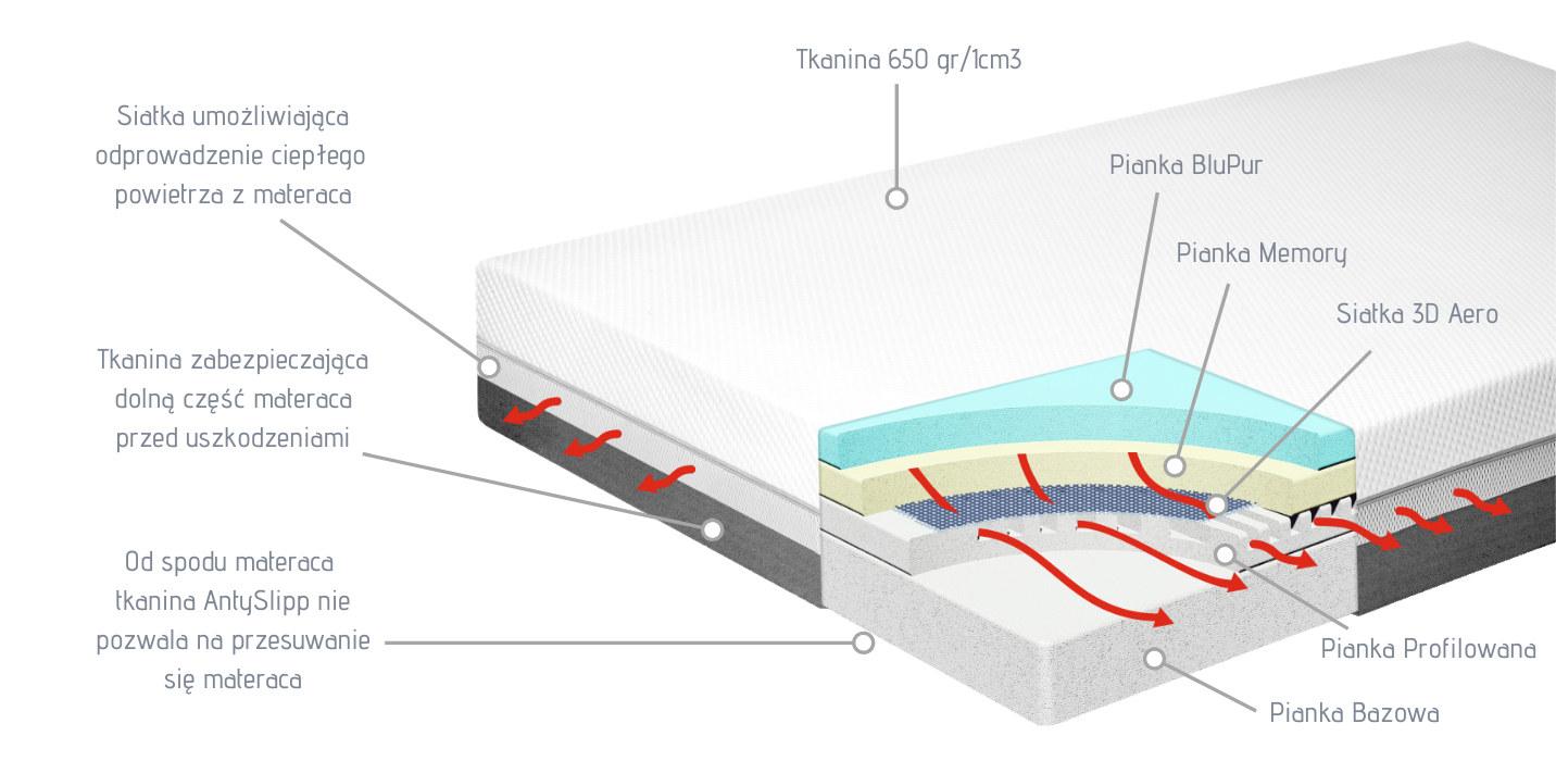Przekrój warstw pianek materaca od Dr Sapporo. SONATA to wynik wieloletnich badań. Najlepszy materac na rynku!
