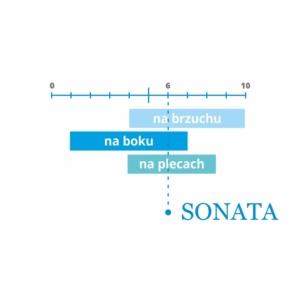 Materac na łóżko Dr Sapporo SONATA jest idealny dla osób śpiących na boku, plecach i brzuchu