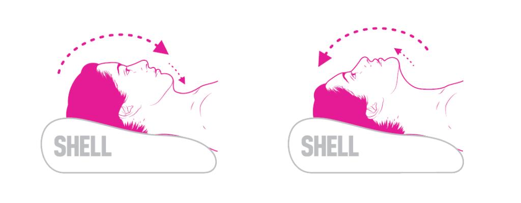 Rysunek przedstawia ćwiczenie cofania głowy i szyi w ułożeniu na poduszce SHELL. Ze względu na kształt, poduszka SHELL idealnie nadaje się do wykonania ruchów w tej technice