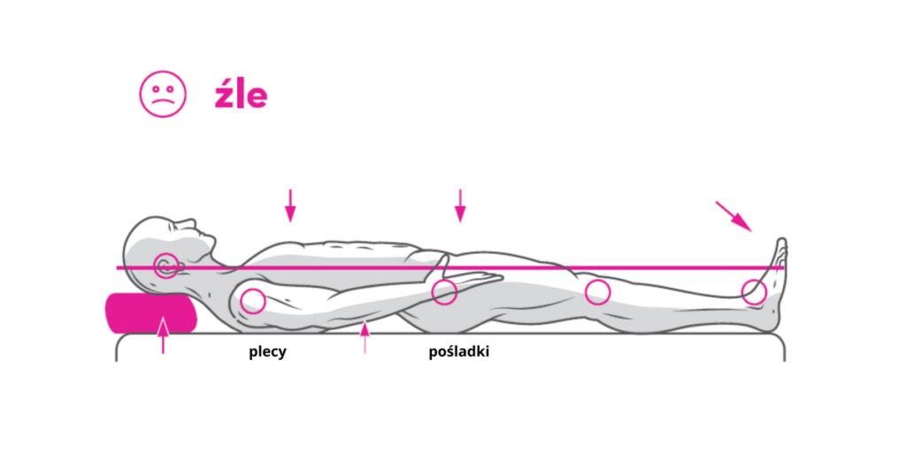 Pozycja kręgosłupa znacznie powyżej linii łączącej najważniejsze punkty ciała, czyli uchy-kostki. Oznacza to, że zastosowana poduszka jest za wysoko