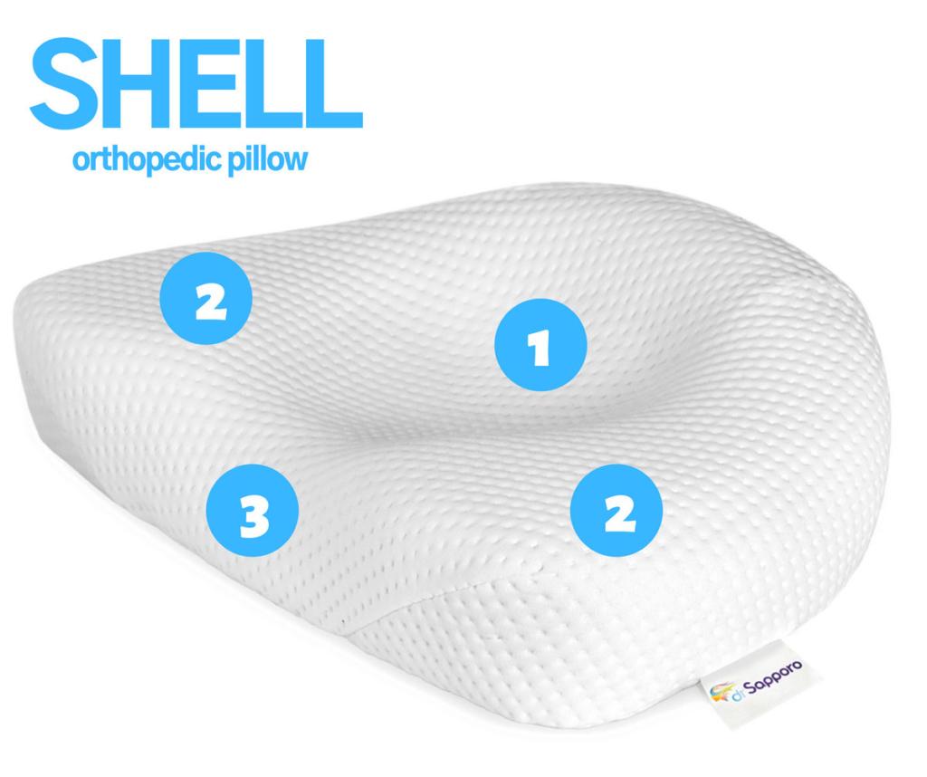 Poduszka ortopedyczna SHELL z zaznaczonymi najważniejszymi elementami, które nadają wyjątkowy charakter poduszki