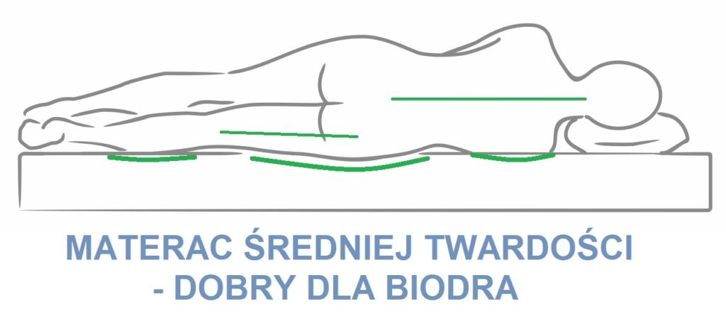 Wizualizacja pozycji spania na boku na średniej twardości materacu. Dobra pozycja dla biodra