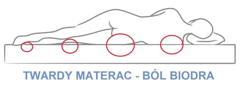 Wizualizacja spania na twardym materacu w pozycji na boku. Ból biodra, a twardy materac.