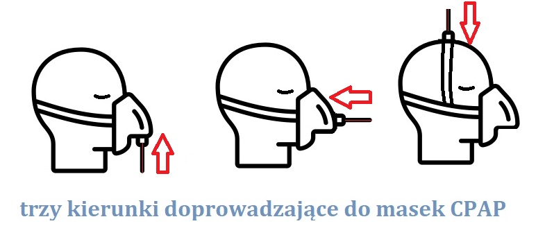 Trzy kierunki doprowadzające do masek CPAP